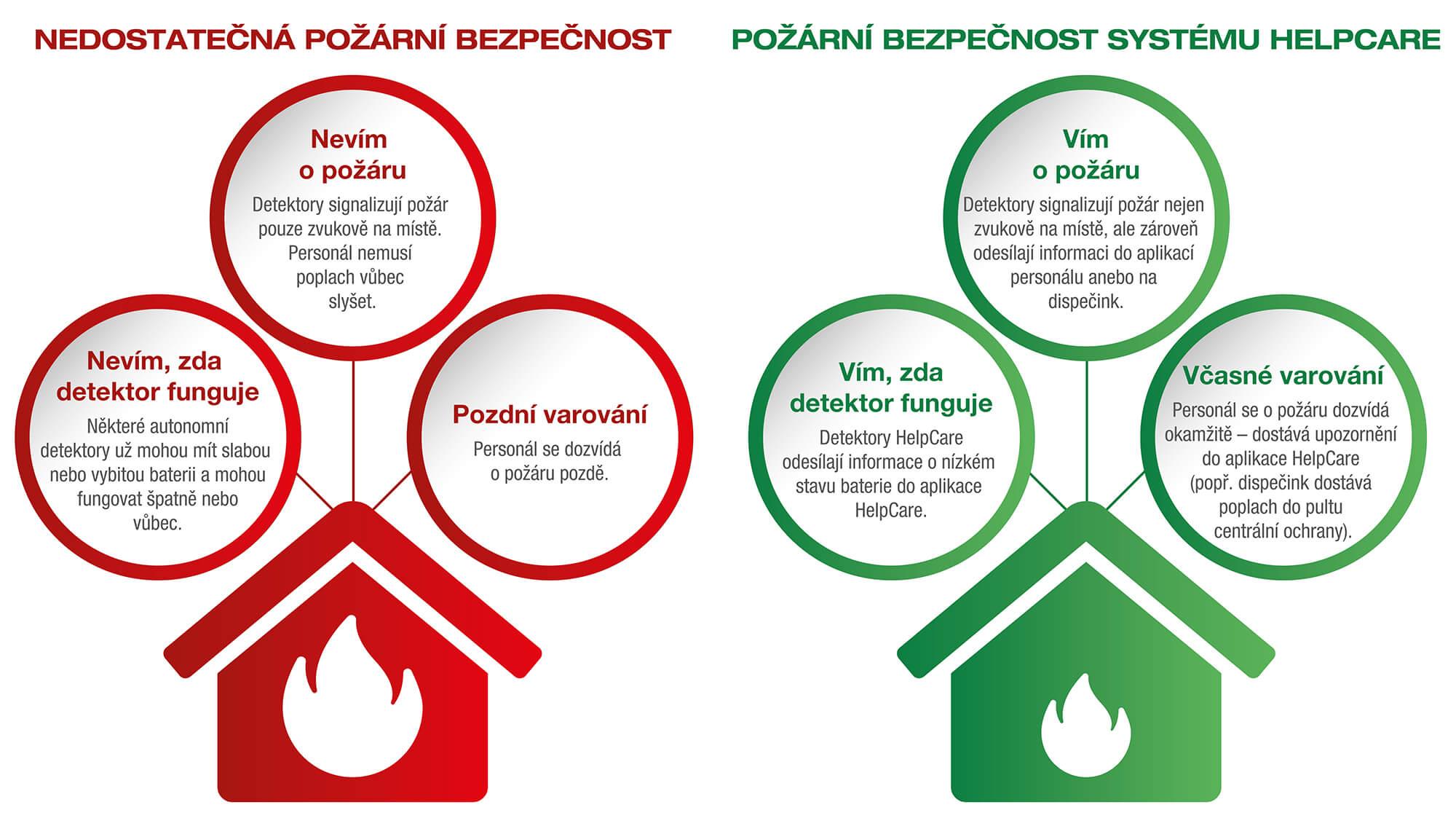 Požární bezpečnost na objektech sociálních služeb